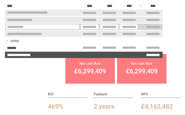 Monitor ROI and manage finances
