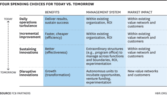 Four spending choices today vs tomorrow