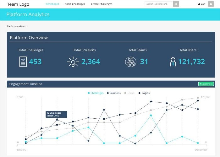 A platform analytics dashboard