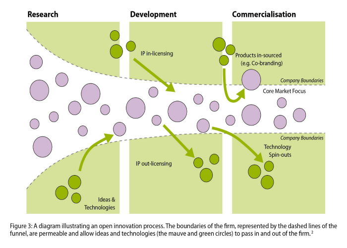 The Institute of Manufacturing at Cambridge University's open innovation process