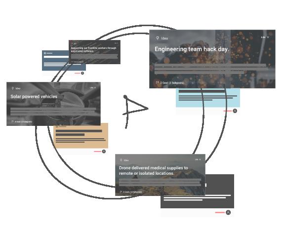Cluster ideas around topics or goals