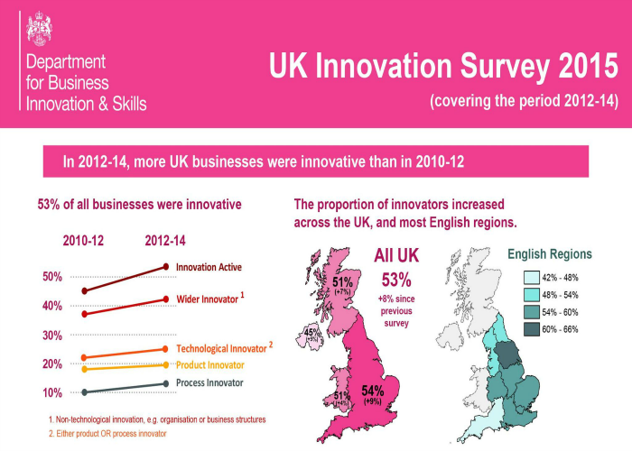 Is the UK becoming more innovative?